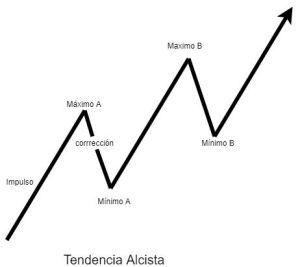 Gráfico de tendencia (tomado de invertirenbolsaweb.net)